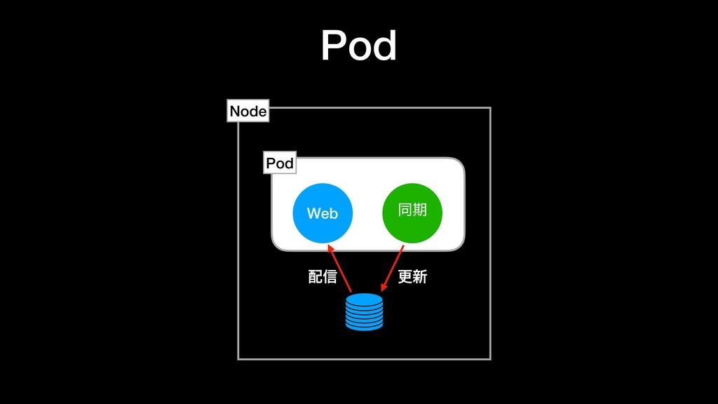 Pod Web ಉظ Node Pod ߋ৽ ৴