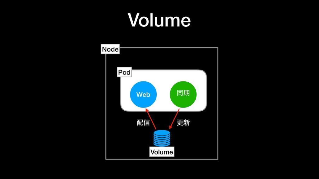 Volume Web ಉظ Node Pod ߋ৽ ৴ Volume