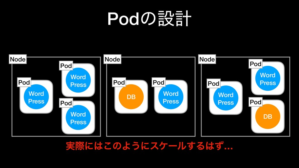 Podͷઃܭ DB Node Pod Node Node Word Press Pod Wor...