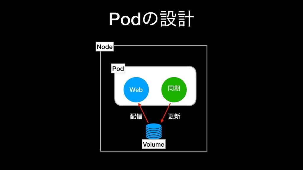 Podͷઃܭ Web ಉظ Node Pod ߋ৽ ৴ Volume