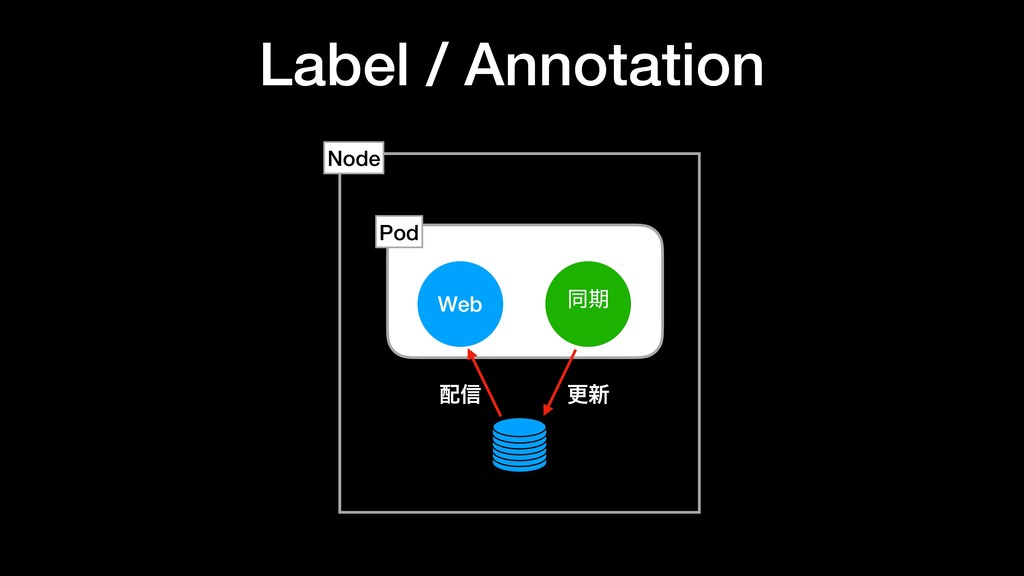 Label / Annotation Web ಉظ Node Pod ߋ৽ ৴
