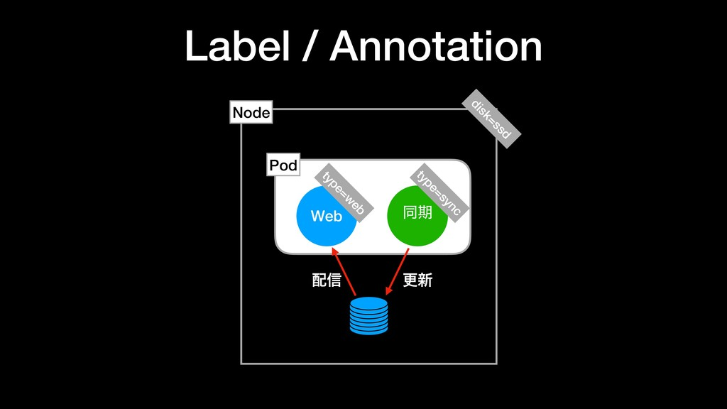 Label / Annotation Web ಉظ Node Pod ߋ৽ ৴ type=s...