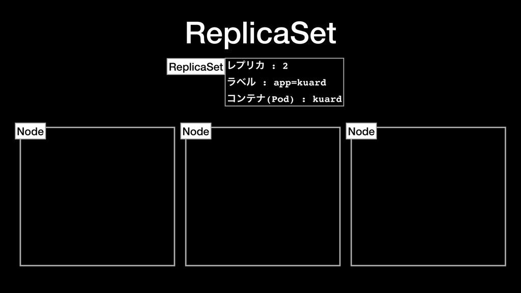 ReplicaSet Node Node Node ϨϓϦΧ : 2 ϥϕϧ : app=ku...