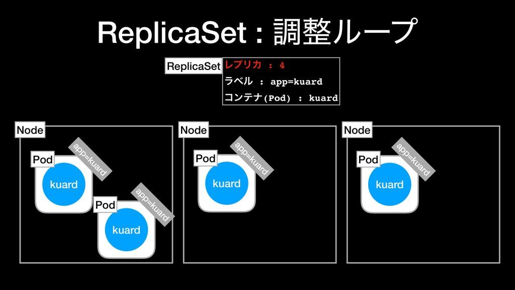 ReplicaSet : ௐϧʔϓ kuard Node Pod kuard Node Po...