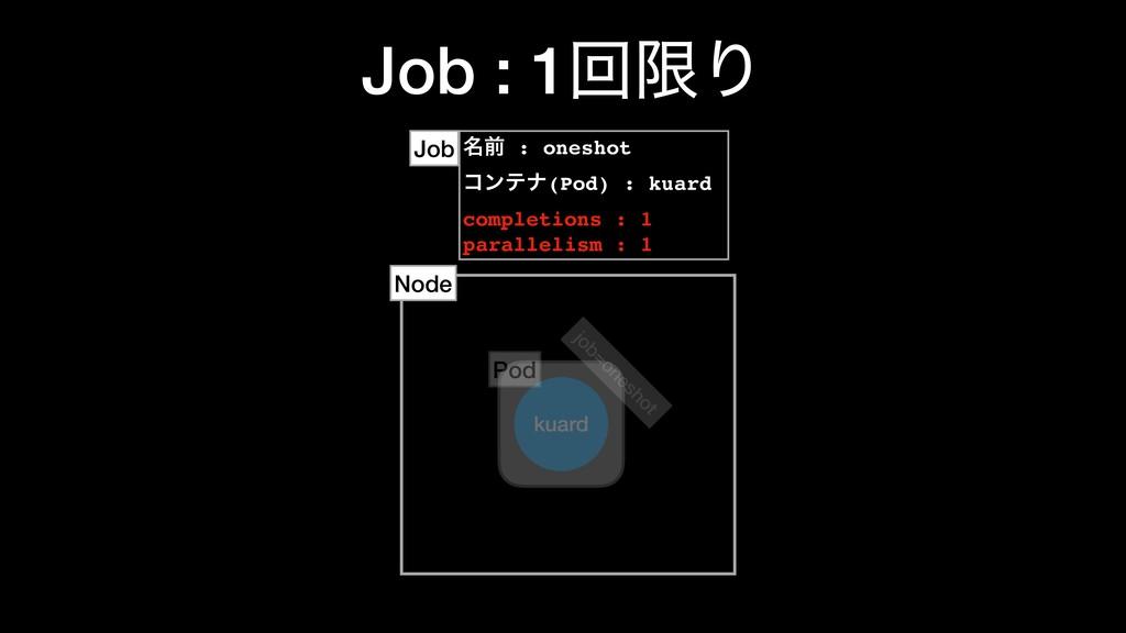 Job : 1ճݶΓ ໊લ : oneshot ίϯςφ(Pod) : kuard compl...