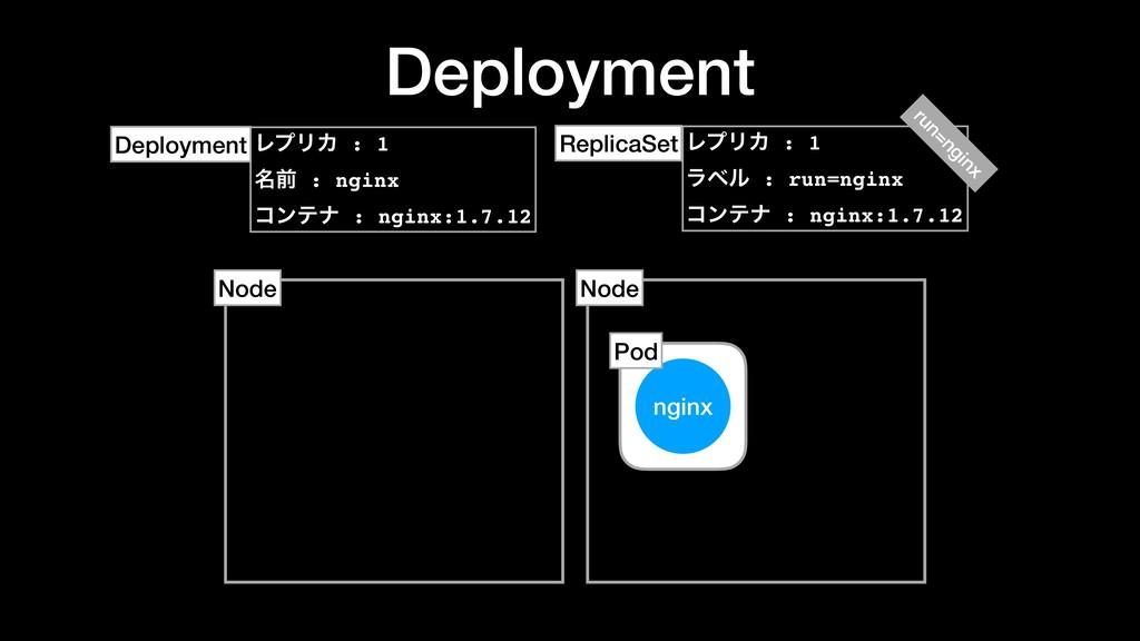 Deployment nginx Node Pod Node ϨϓϦΧ : 1 ϥϕϧ : r...