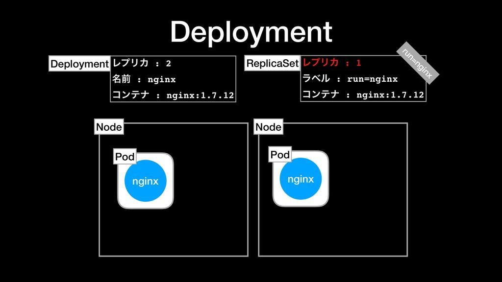 Deployment ϨϓϦΧ : 2 ໊લ : nginx ίϯςφ : nginx:1.7...