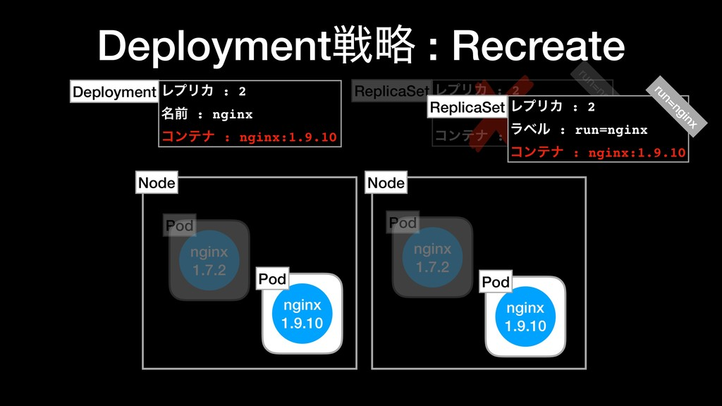 Deploymentઓུ : Recreate ϨϓϦΧ : 2 ໊લ : nginx ίϯς...