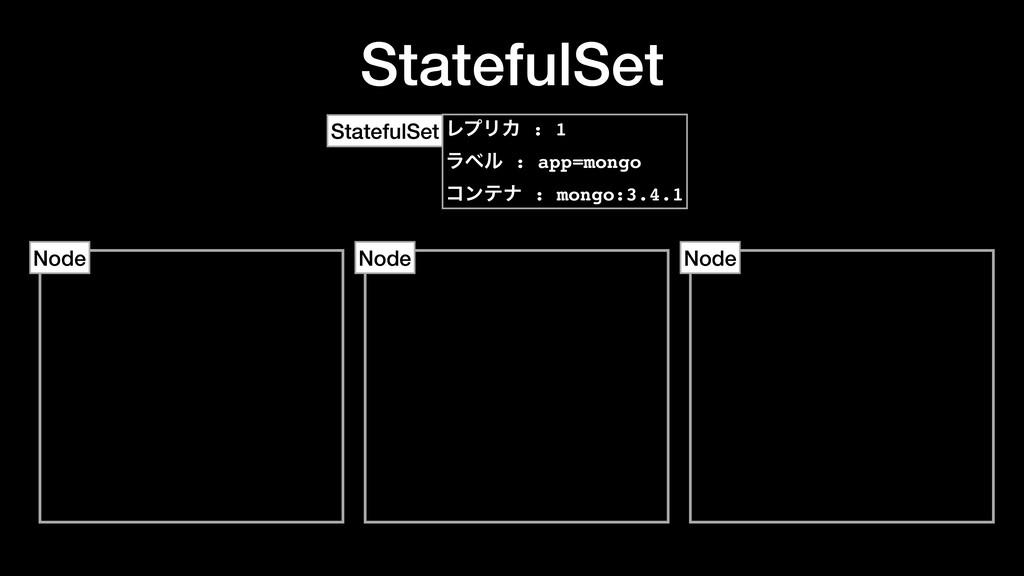 StatefulSet Node Node Node StatefulSet ϨϓϦΧ : 1...