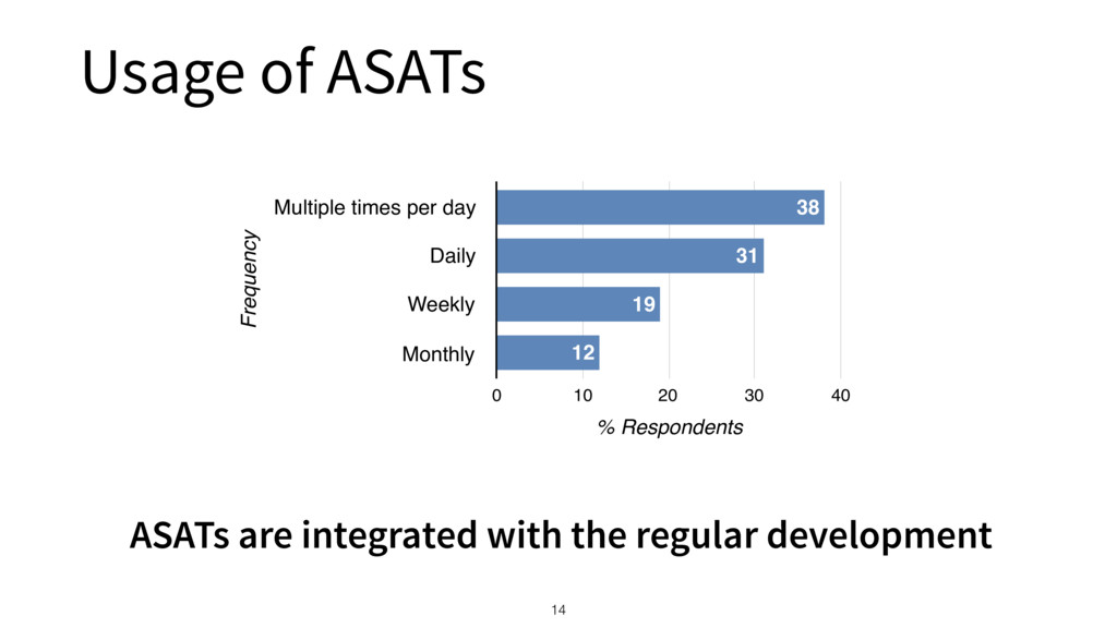 Usage of ASATs 14 Frequency Multiple times per ...