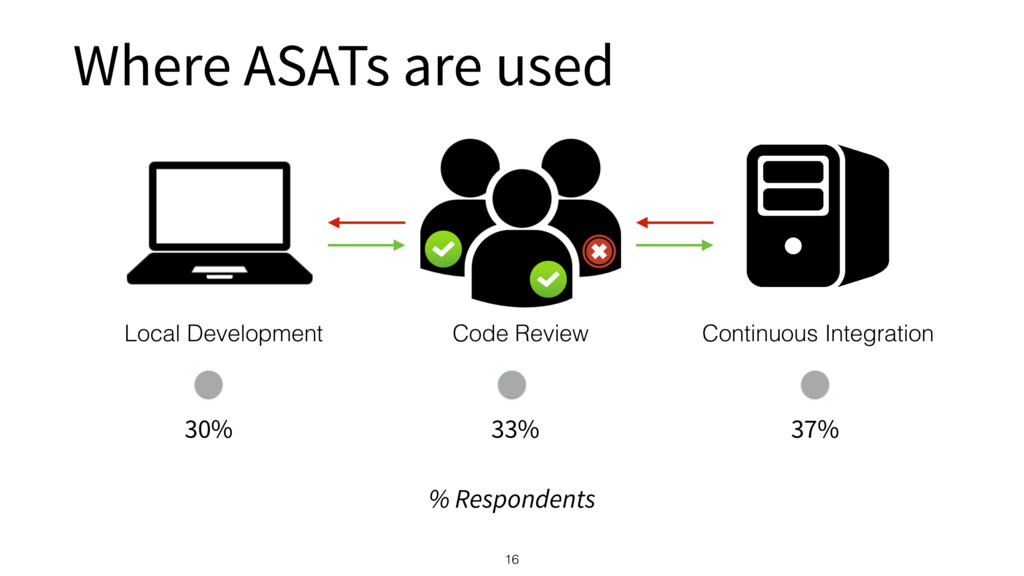 Where ASATs are used 16 30% 33% 37% % Responden...