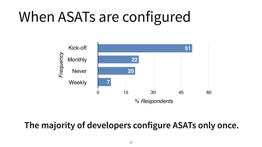 When ASATs are configured 17 Frequency Kick-off...