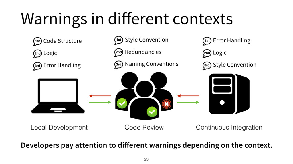 Warnings in different contexts 23 Local Developm...