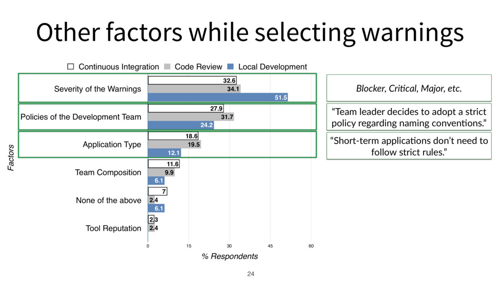 Other factors while selecting warnings 24 Facto...