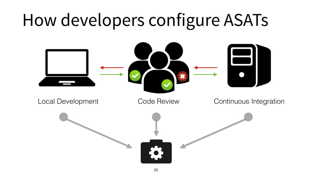 How developers configure ASATs 26 Local Develop...