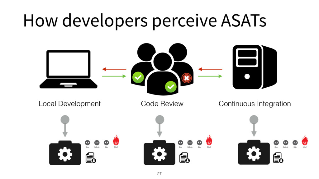 How developers perceive ASATs 27 Local Developm...