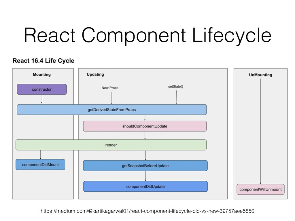 React Component Lifecycle https://medium.com/@k...