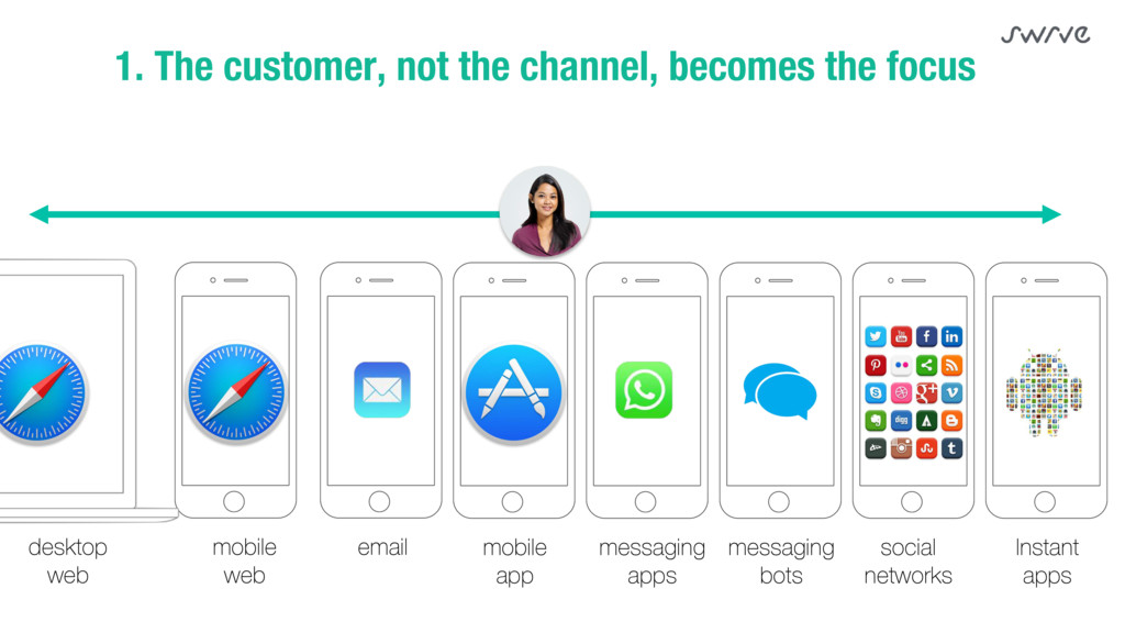 1. The customer, not the channel, becomes the f...