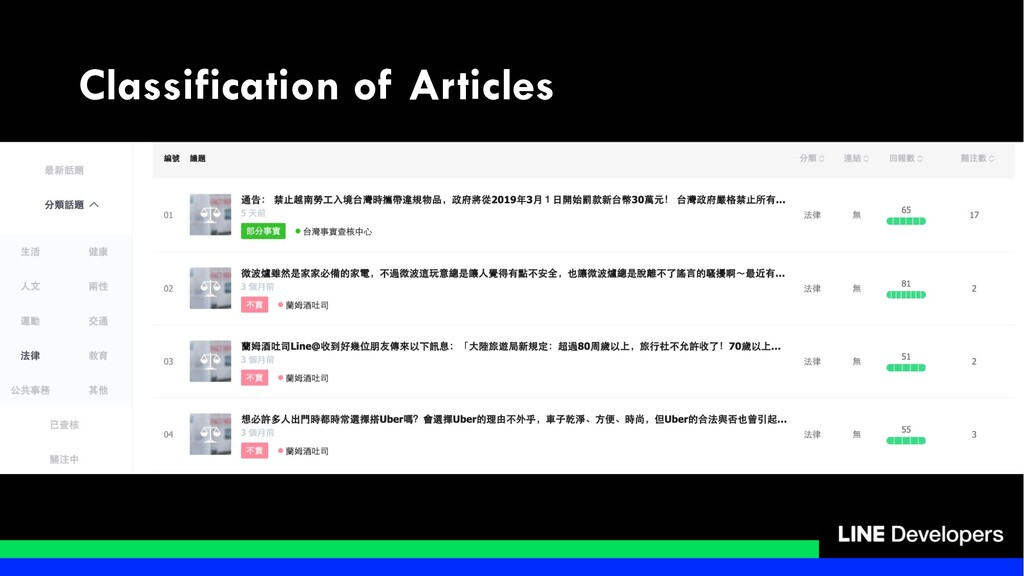 Classification of Articles