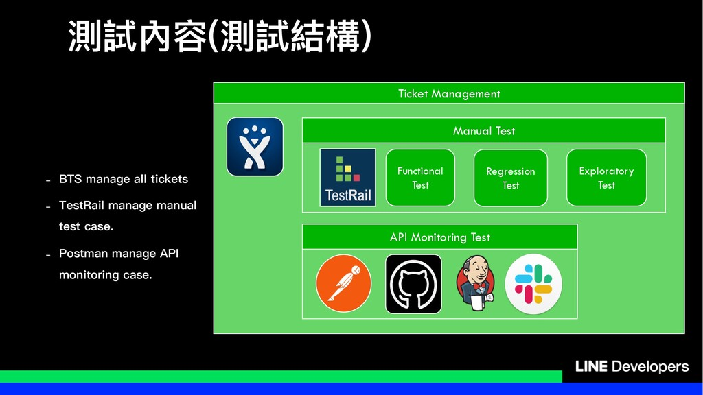 介手獉਻介手奾䯤 Ticket Management API Monitoring Tes...