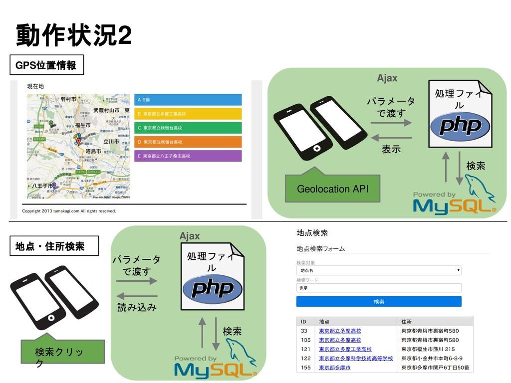 動作状況2 GPS位置情報 地点・住所検索 パラメータ で渡す 検索 表示 処理ファイ ル パ...