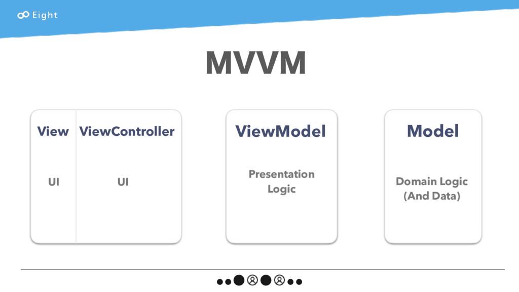 ViewModel Model Presentation Logic Domain Logic...