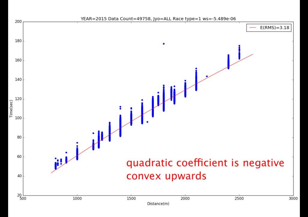 quadratic coefficient is negative convex upwards