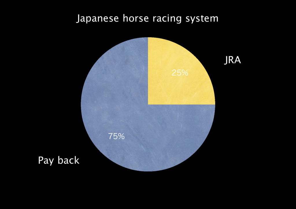 JRA Pay back Japanese horse racing syst...