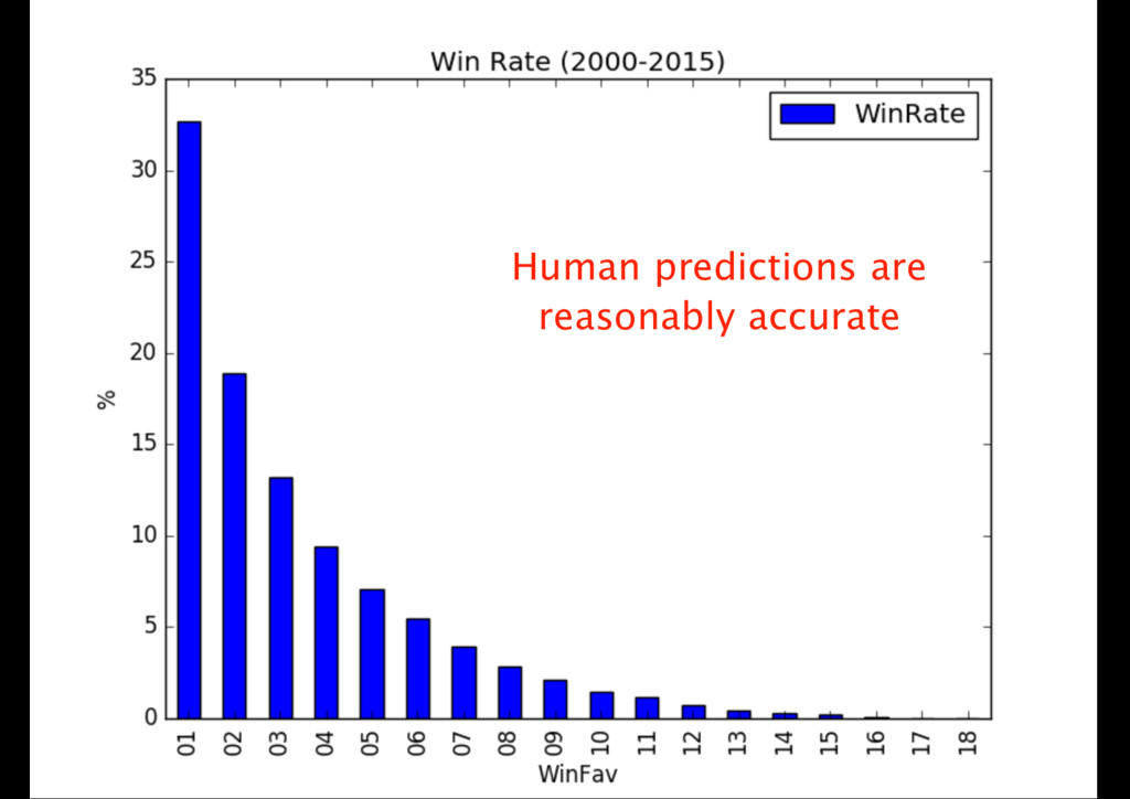 Human predictions are reasonably accurate
