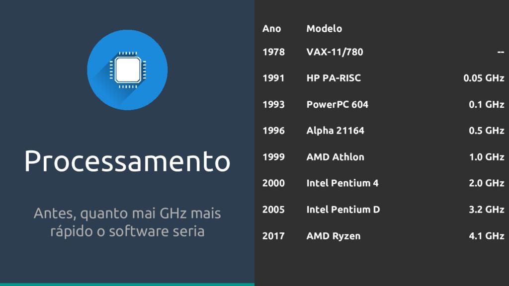 Processamento Antes, quanto mai GHz mais rápido...
