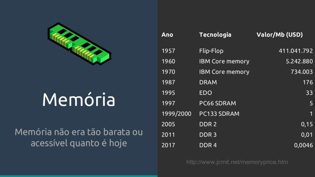 Memória Memória não era tão barata ou acessível...