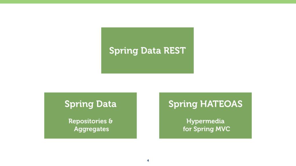4 Spring Data Repositories & Aggregates Spring...