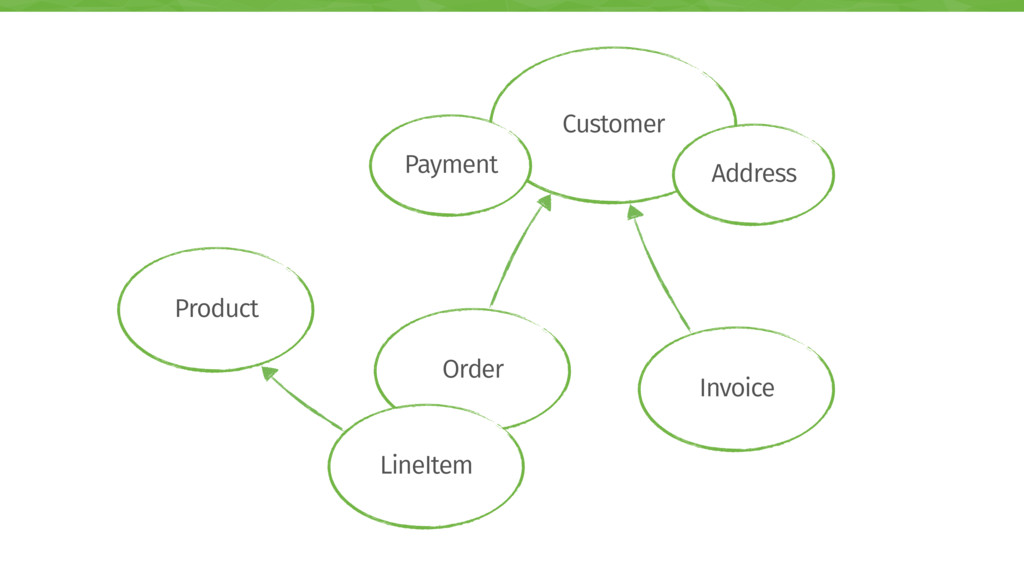 Order LineItem Product Invoice Customer Payment...