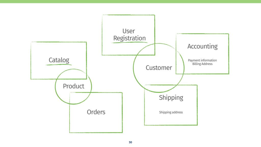 30 Shipping Accounting Catalog Orders User Reg...