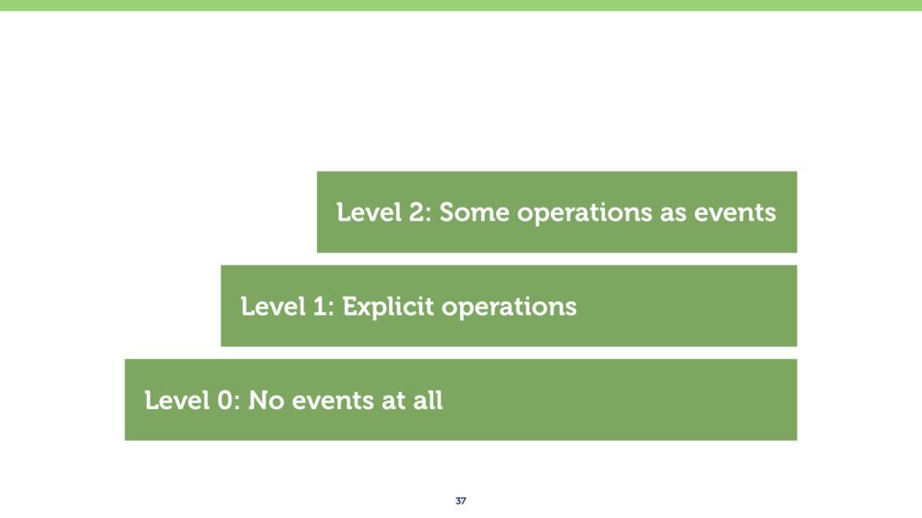 37 Level 0: No events at all Level 1: Explicit ...