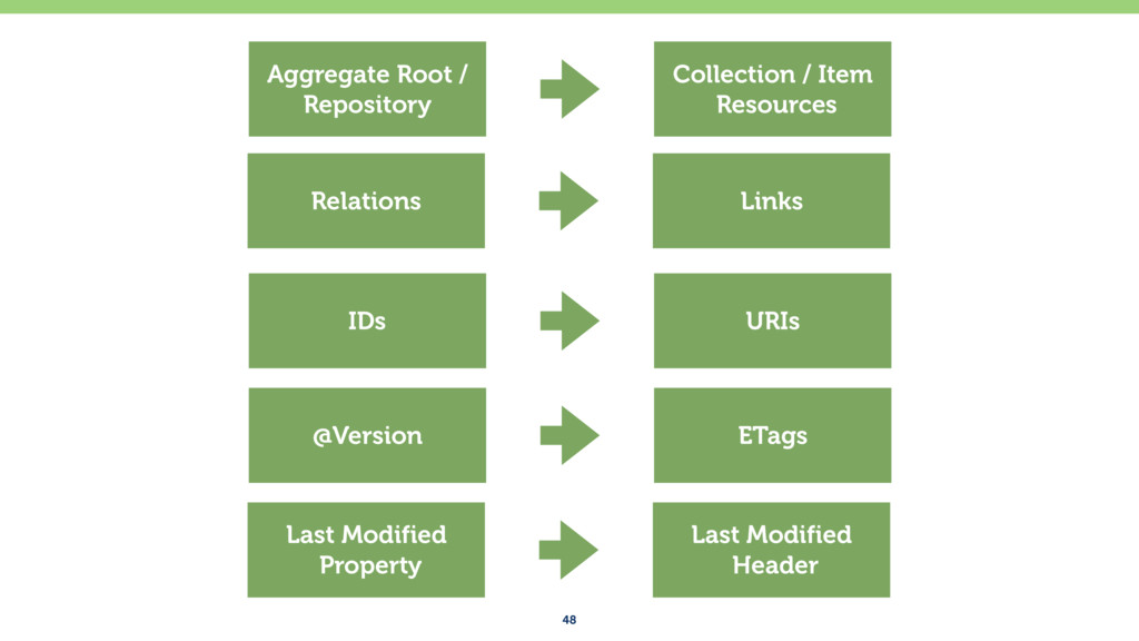 48 Aggregate Root / Repository Collection / Ite...