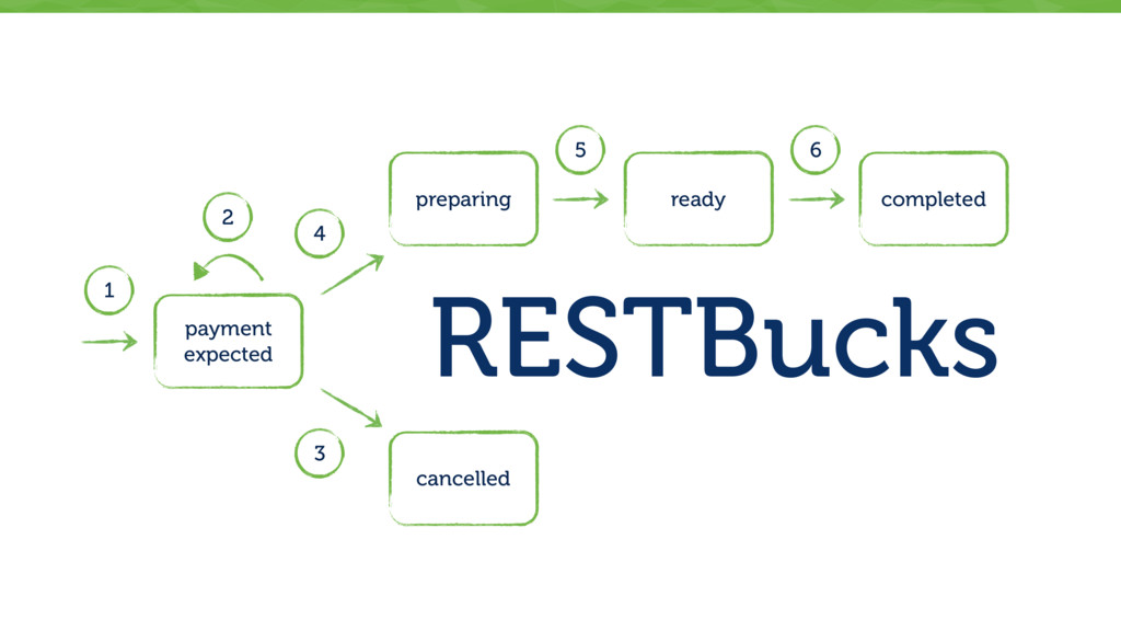 RESTBucks payment expected preparing cancelled ...