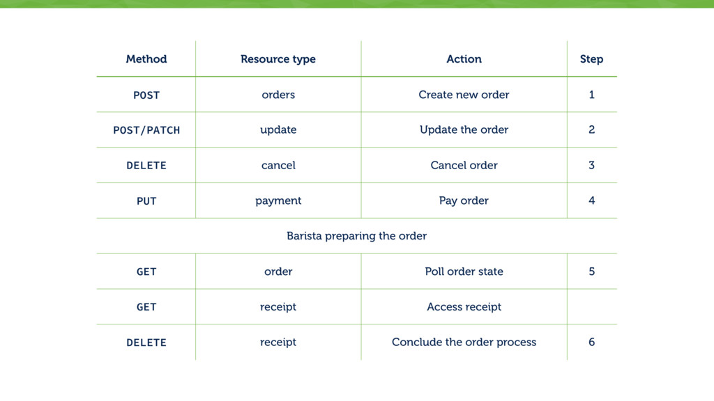 Method Resource type Action Step POST orders Cr...