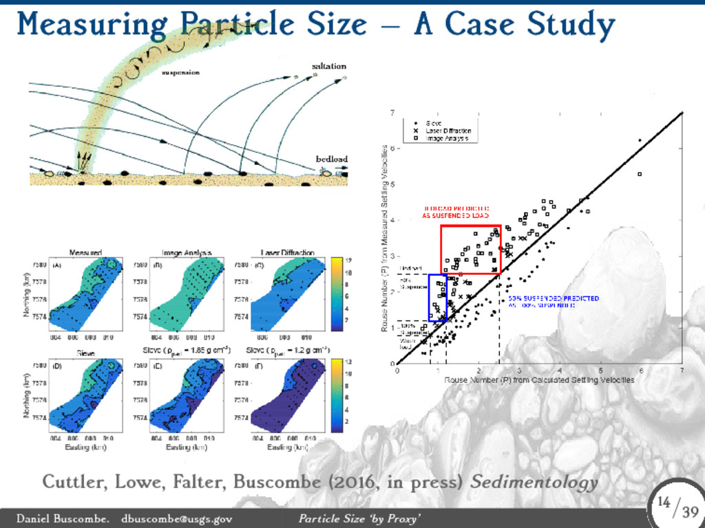 Measuring Particle Size – A Case Study Cuttler,...