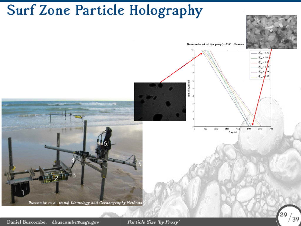 Surf Zone Particle Holography Daniel Buscombe. ...