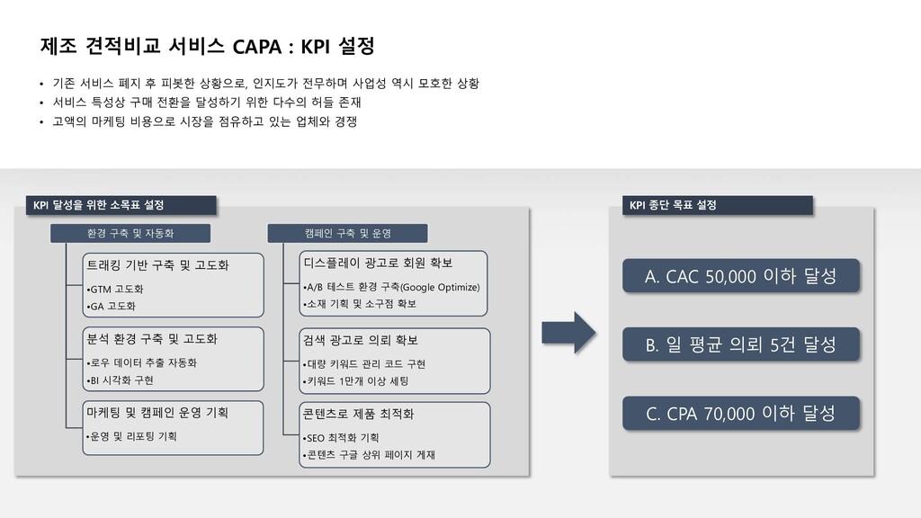 제조 견적비교 서비스 CAPA : KPI 설정 • 기존 서비스 폐지 후 피봇한 상황으...