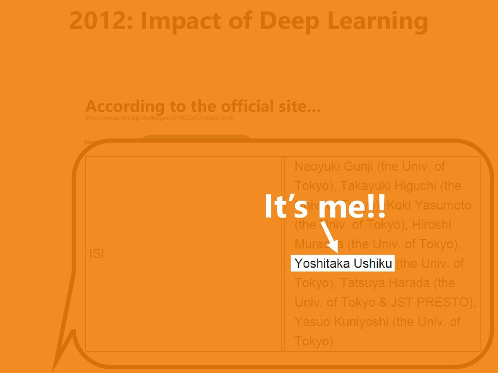 2012: Impact of Deep Learning According to the ...