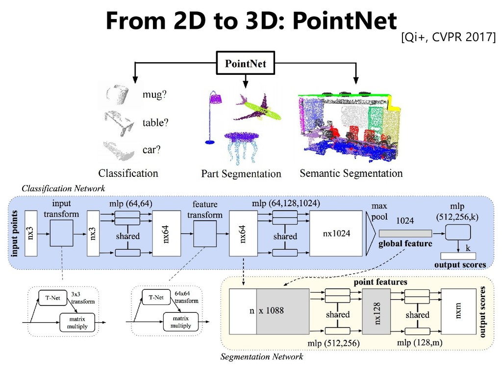 From 2D to 3D: PointNet [Qi+, CVPR 2017]