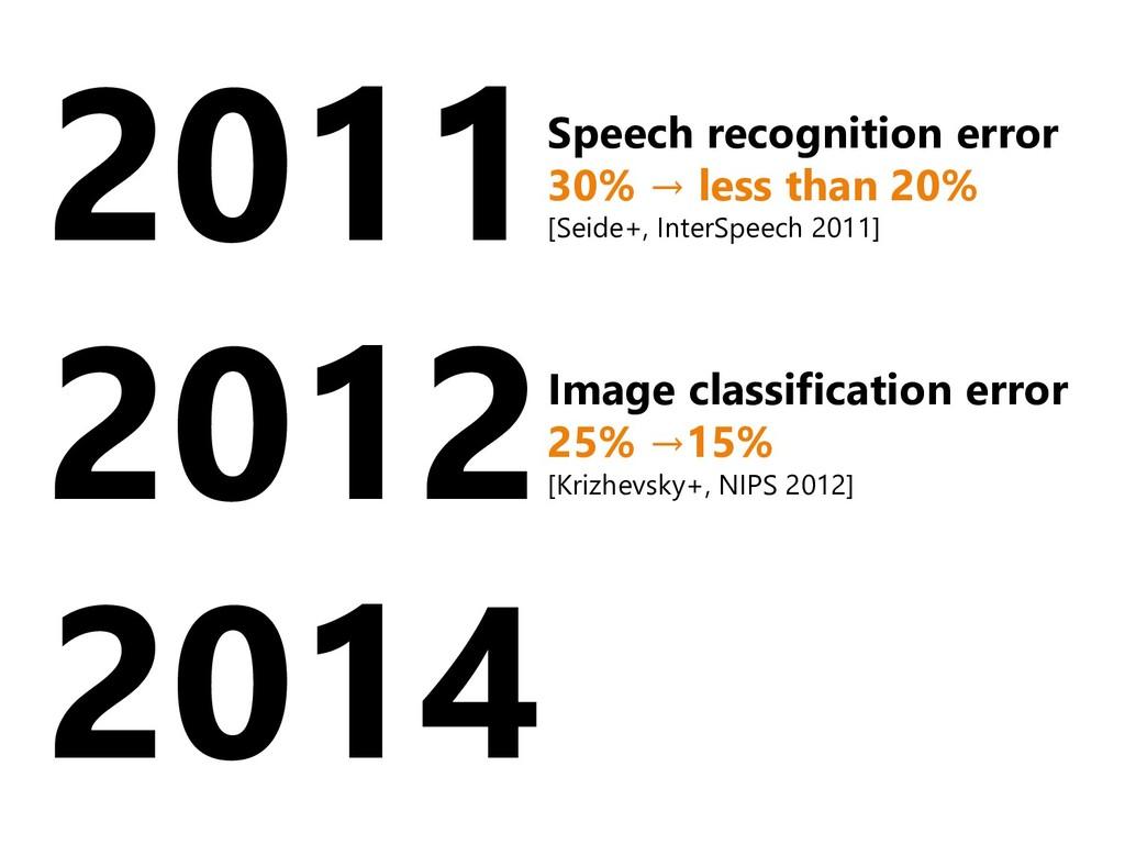2011 2012 2014 Speech recognition error 30% → l...