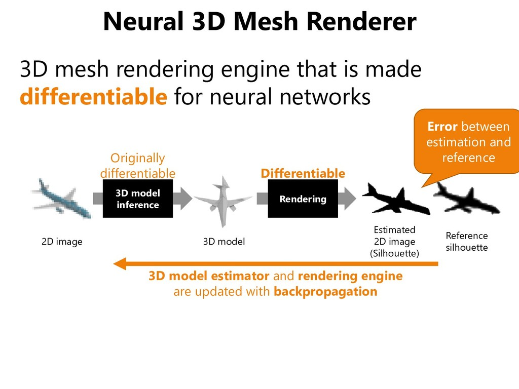 Neural 3D Mesh Renderer 3D mesh rendering engin...