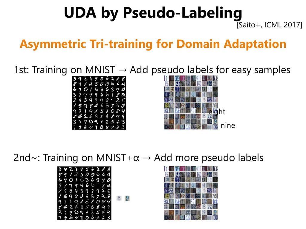 UDA by Pseudo-Labeling 1st: Training on MNIST →...
