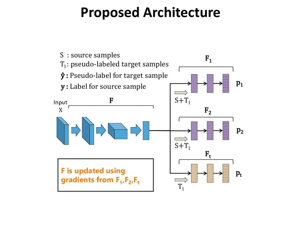 p1 p2 pt S+Tl Tl S : source samples Tl : pseudo...