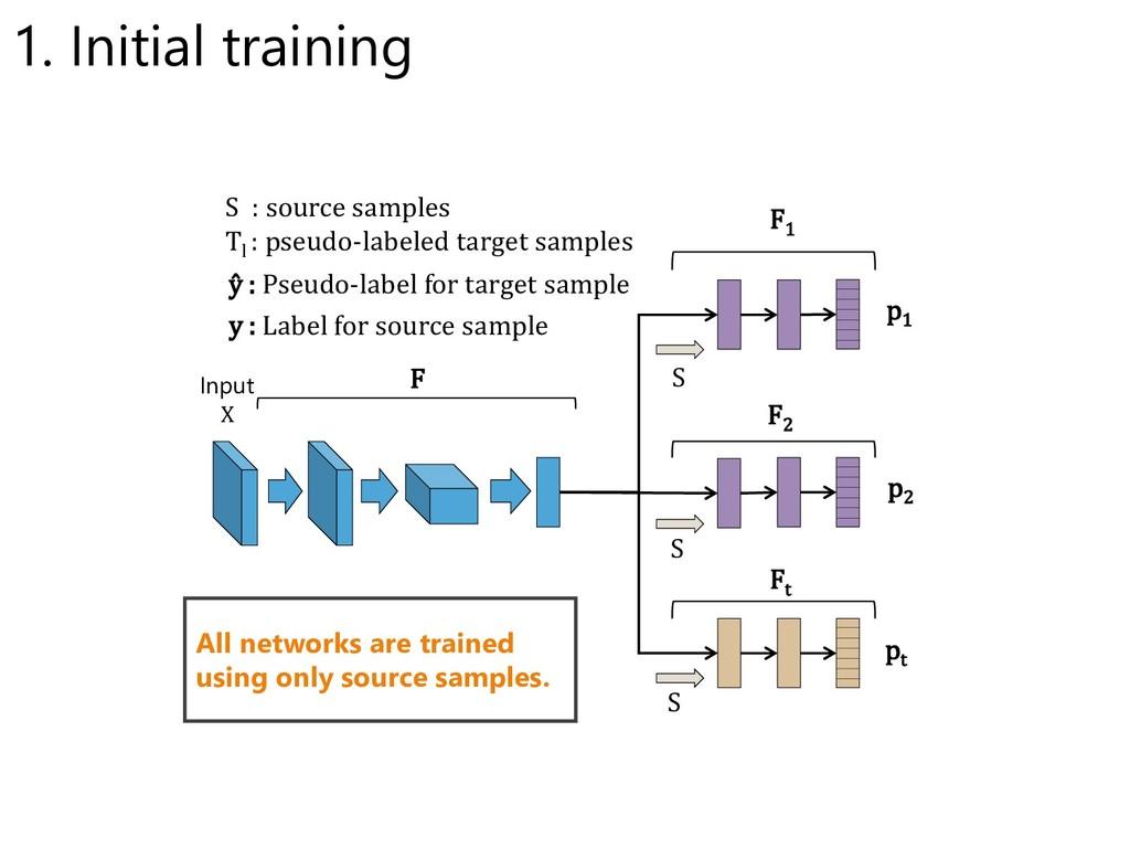 p1 p2 pt S S S : source samples Tl : pseudo-lab...