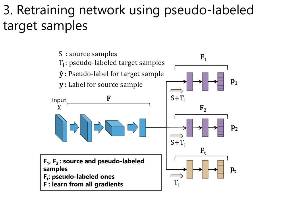 F1 , F2 : source and pseudo-labeled samples Ft ...