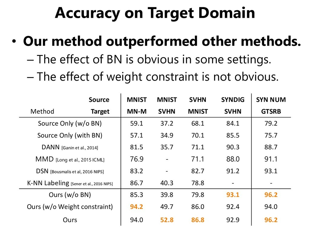 Accuracy on Target Domain • Our method outperfo...